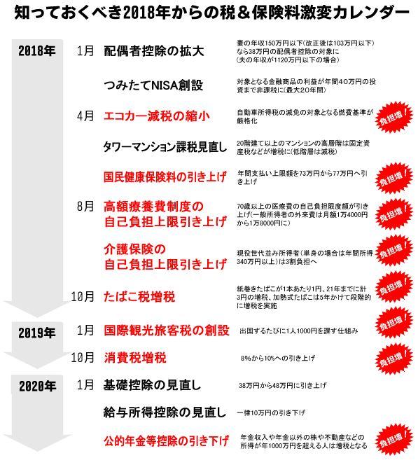 増税カレンダー2018~